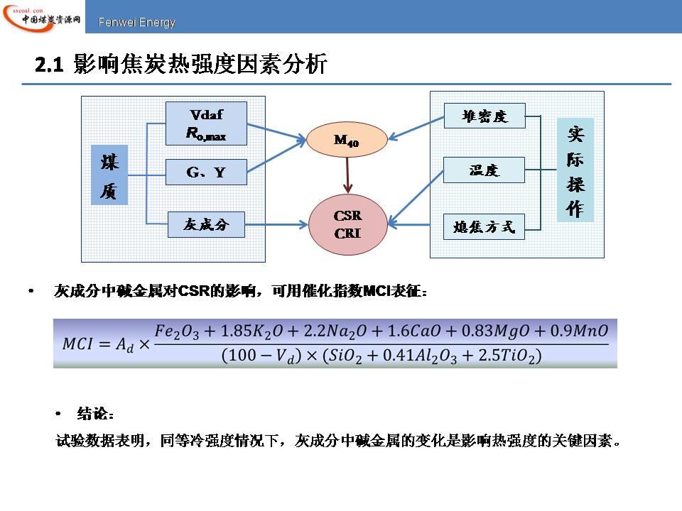 cr焦炭热强度预测模型及实用情况